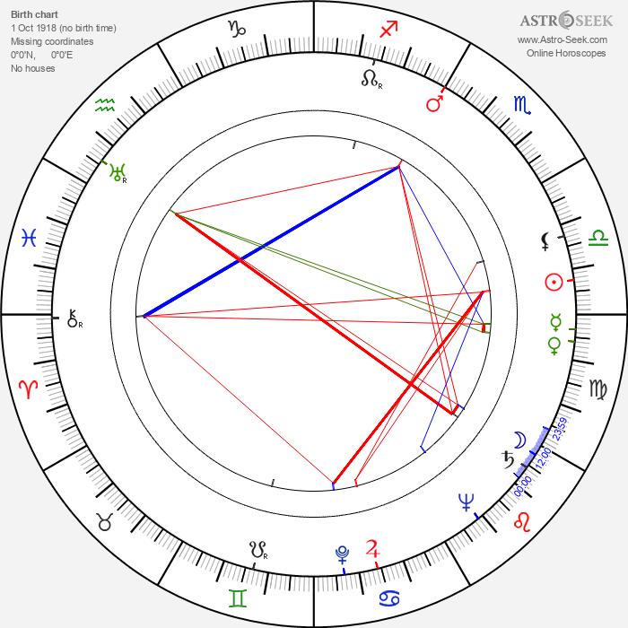 Giulio Macchi - Astrology Natal Birth Chart