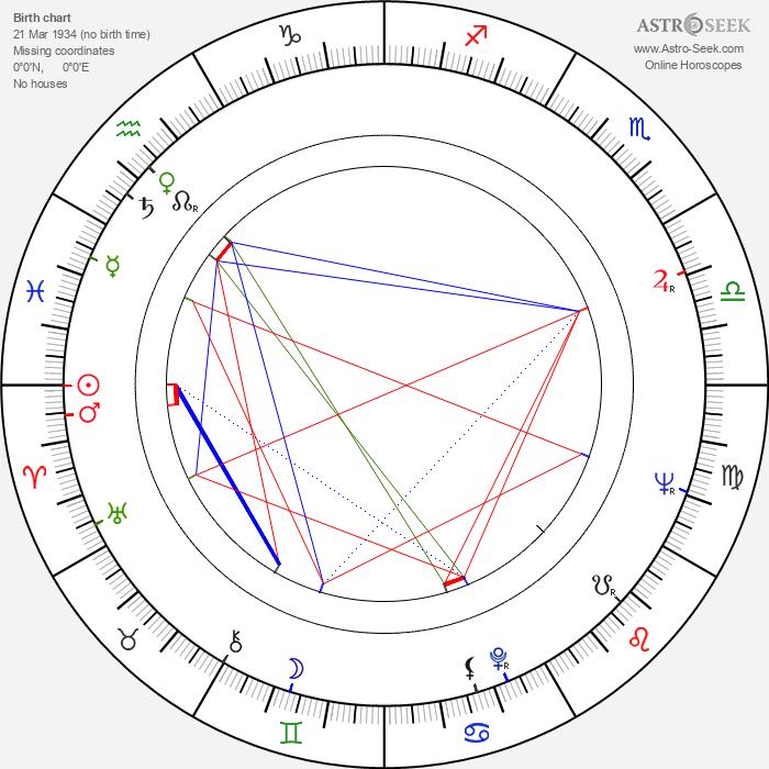 Giulio Paradisi - Astrology Natal Birth Chart