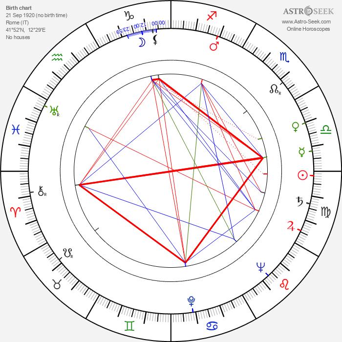 Giulio Petroni - Astrology Natal Birth Chart
