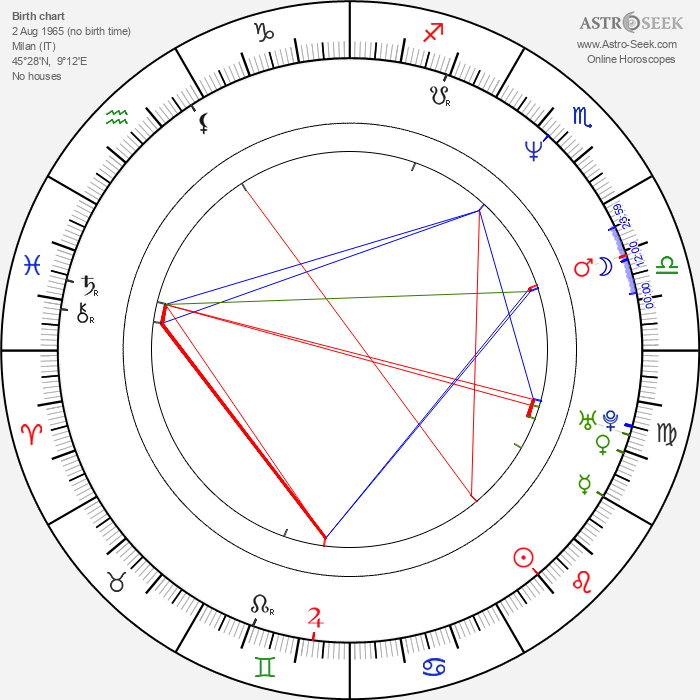 Giulio Ricciarelli - Astrology Natal Birth Chart
