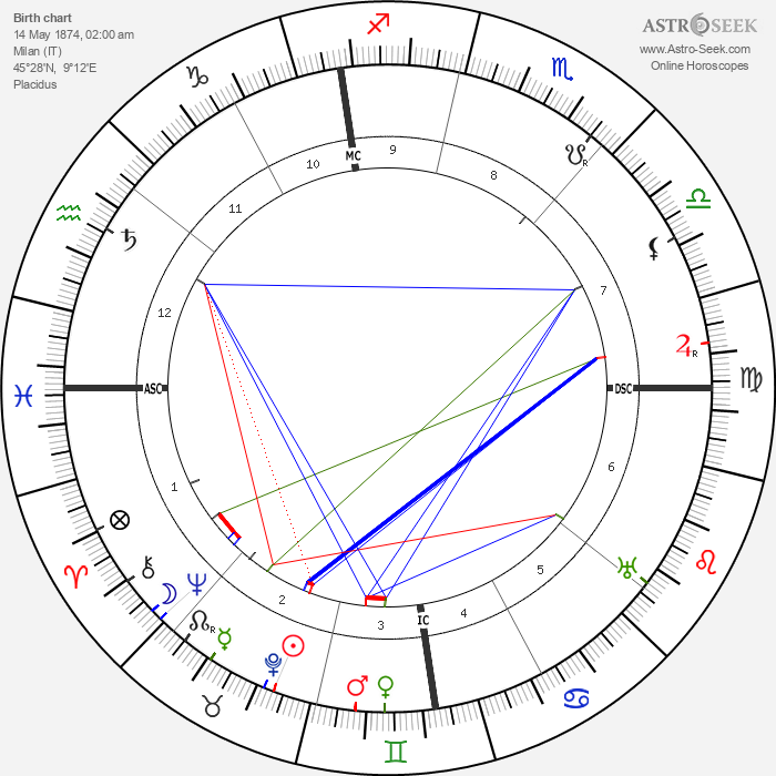Giuseppe Armanini - Astrology Natal Birth Chart