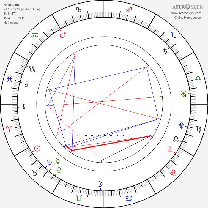 Giuseppe Baretti - Astrology Natal Birth Chart
