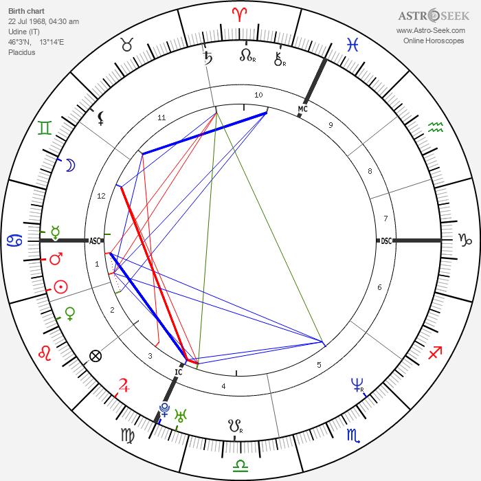 Giuseppe Battiston - Astrology Natal Birth Chart