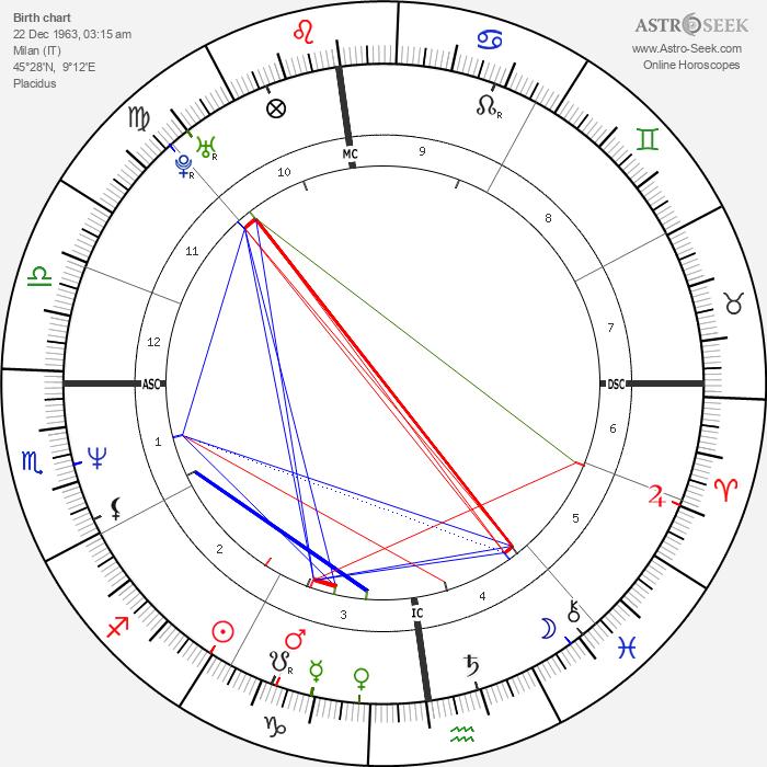 Giuseppe Bergomi - Astrology Natal Birth Chart