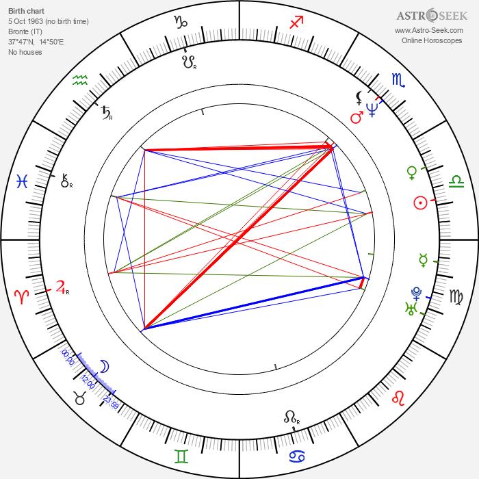 Giuseppe Castiglione - Astrology Natal Birth Chart