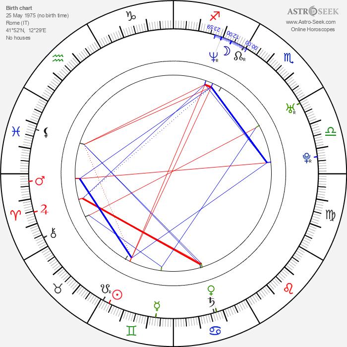 Giuseppe Cederna - Astrology Natal Birth Chart