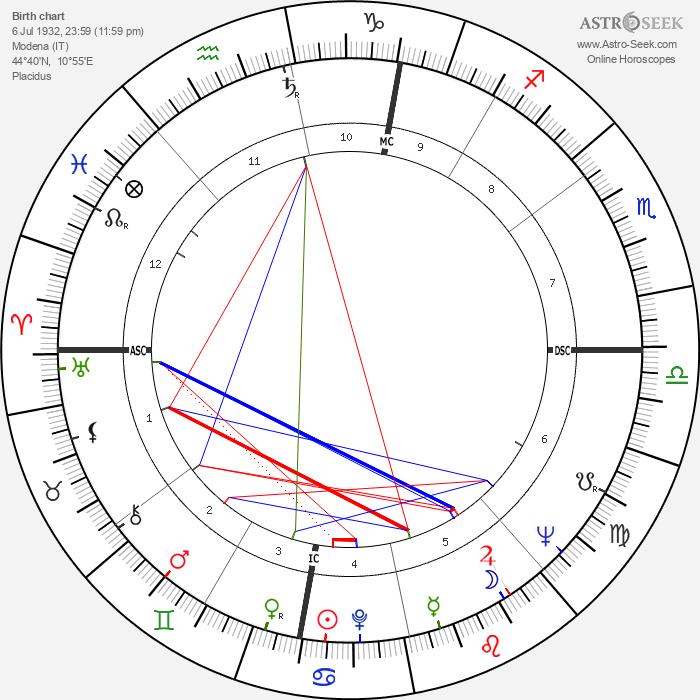 Giuseppe Corradi - Astrology Natal Birth Chart