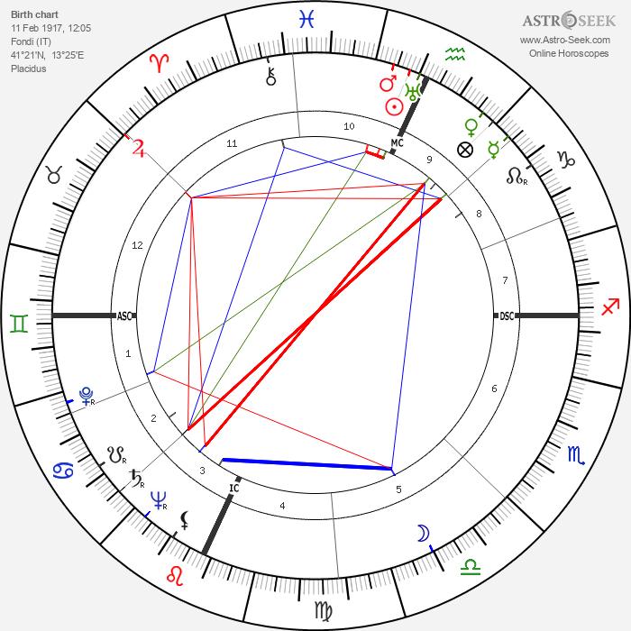 Giuseppe De Santis - Astrology Natal Birth Chart