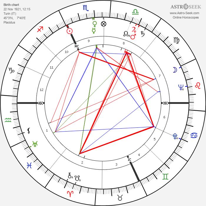 Giuseppe Delfino - Astrology Natal Birth Chart