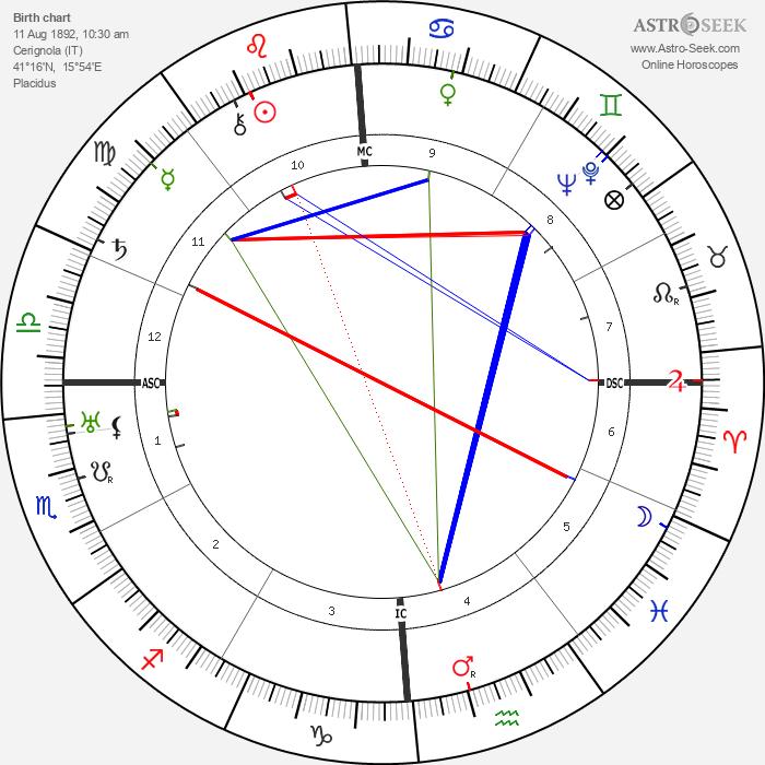 Giuseppe Di Vittorio - Astrology Natal Birth Chart
