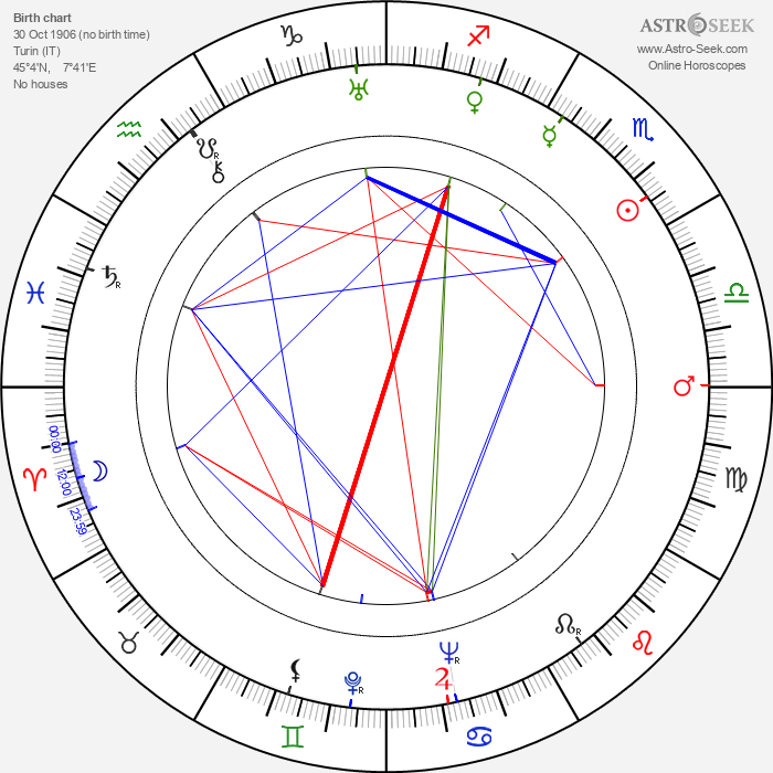 Giuseppe Farina - Astrology Natal Birth Chart