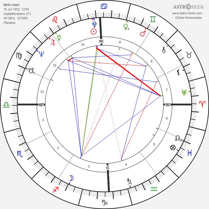 Giuseppe Ferrara - Astrology Natal Birth Chart