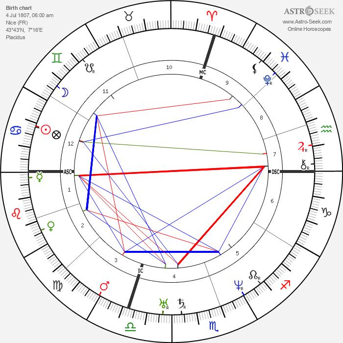 Giuseppe Garibaldi - Astrology Natal Birth Chart