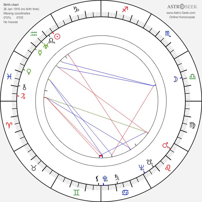 Giuseppe Maria Scotese - Astrology Natal Birth Chart