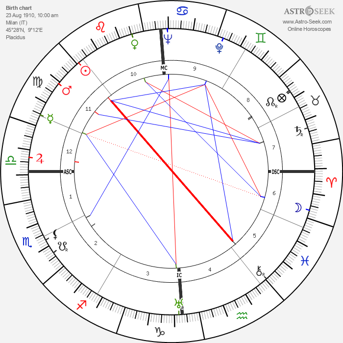 Giuseppe Meazza - Astrology Natal Birth Chart