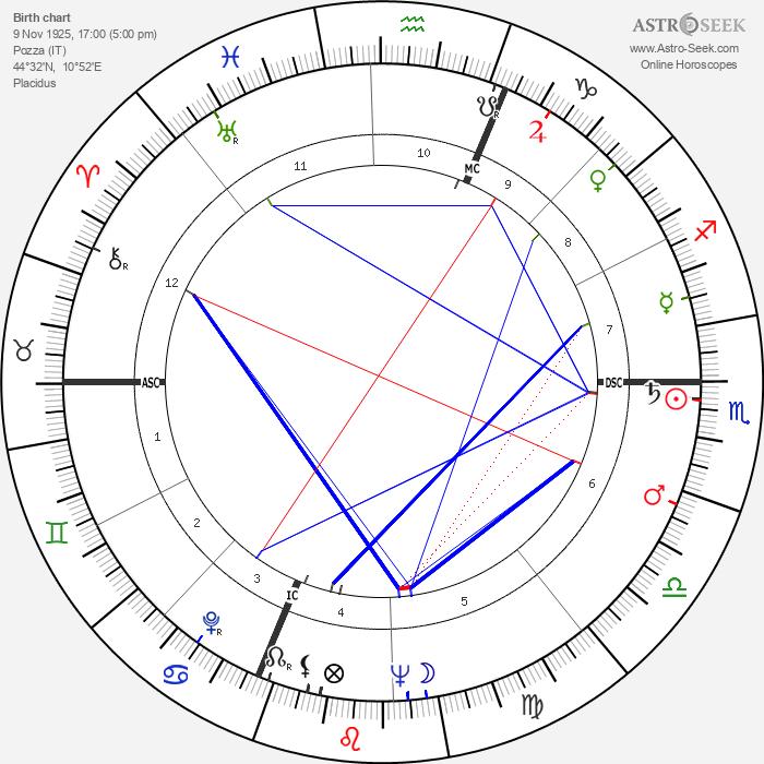 Giuseppe Panini - Astrology Natal Birth Chart