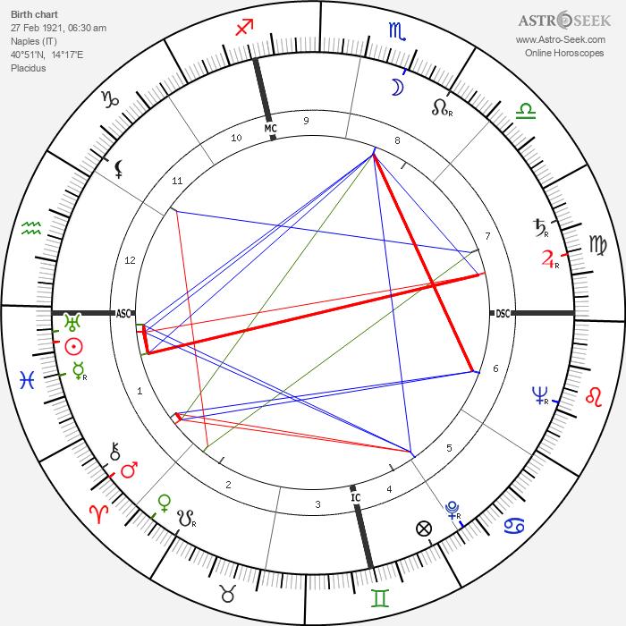 Giuseppe Patroni Griffi - Astrology Natal Birth Chart