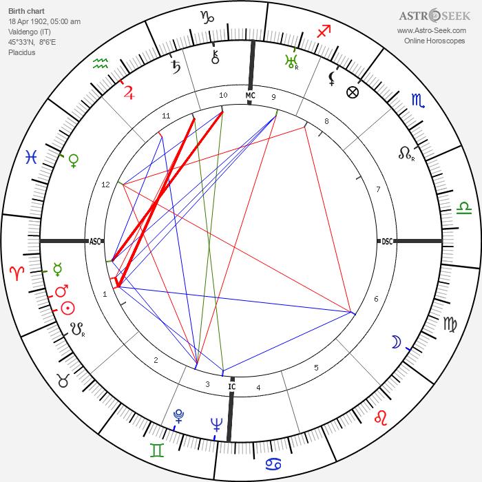 Giuseppe Pella - Astrology Natal Birth Chart