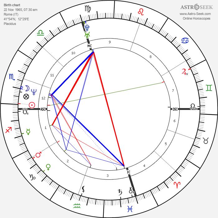 Giuseppe Rivelli - Astrology Natal Birth Chart