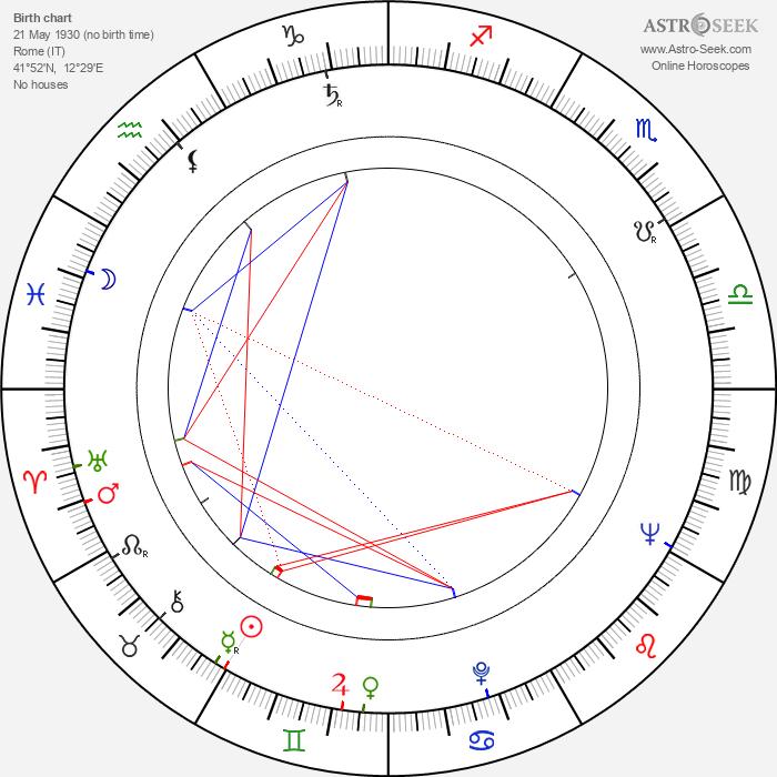 Giuseppe Ruzzolini - Astrology Natal Birth Chart