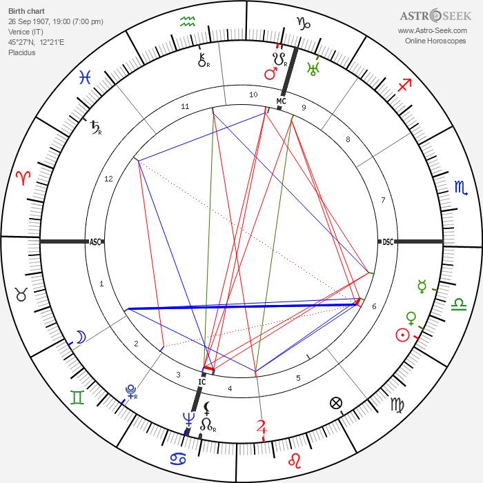 Giuseppe Santomaso - Astrology Natal Birth Chart