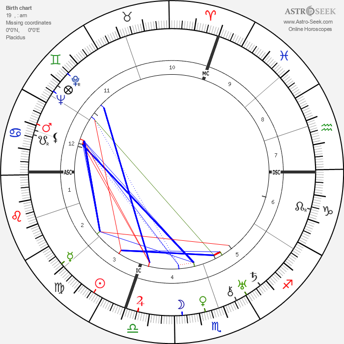 Giuseppe Saragat - Astrology Natal Birth Chart