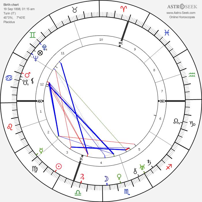 Giuseppe Saragat - Astrology Natal Birth Chart