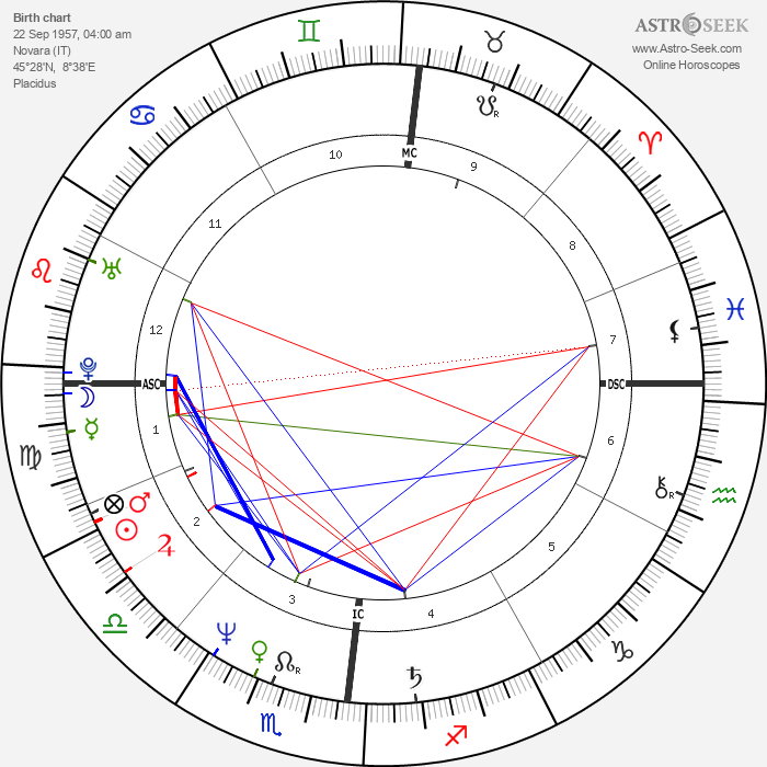 Giuseppe Saronni - Astrology Natal Birth Chart