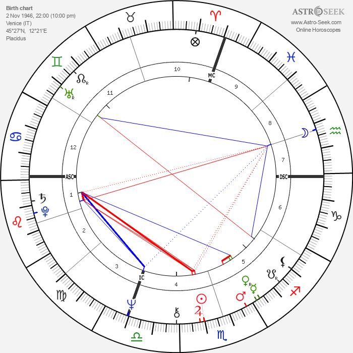 Giuseppe Sinopoli - Astrology Natal Birth Chart