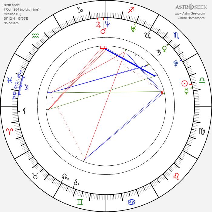 Giuseppe Sulfaro - Astrology Natal Birth Chart