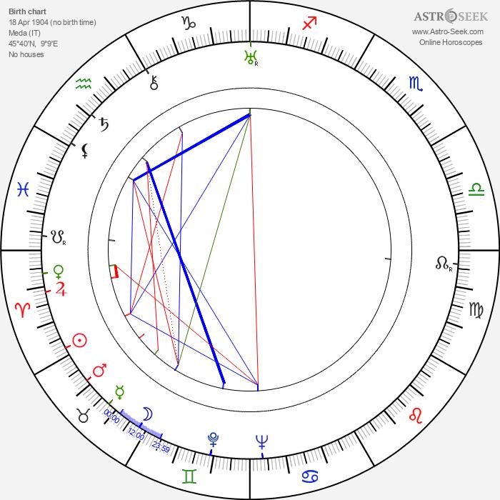 Giuseppe Terragni - Astrology Natal Birth Chart