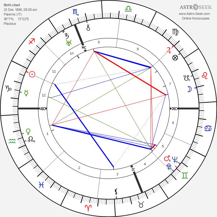Giuseppe Tomasi di Lampedusa - Astrology Natal Birth Chart