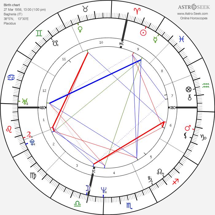 Giuseppe Tornatore - Astrology Natal Birth Chart