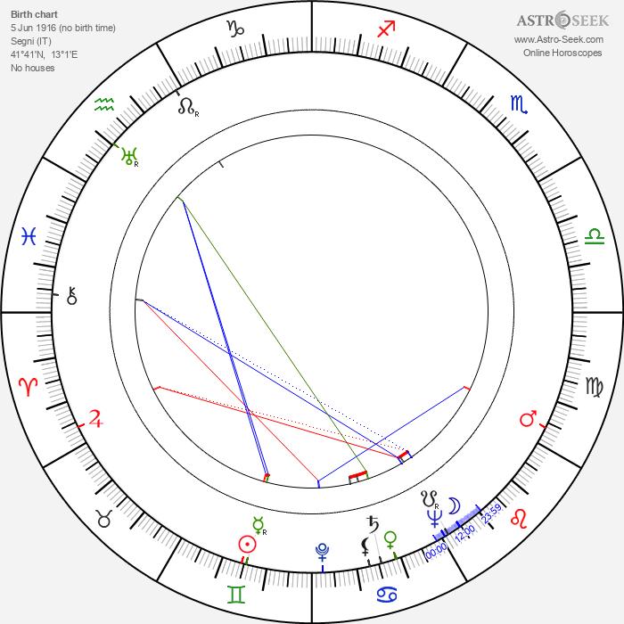 Giuseppe Vari - Astrology Natal Birth Chart