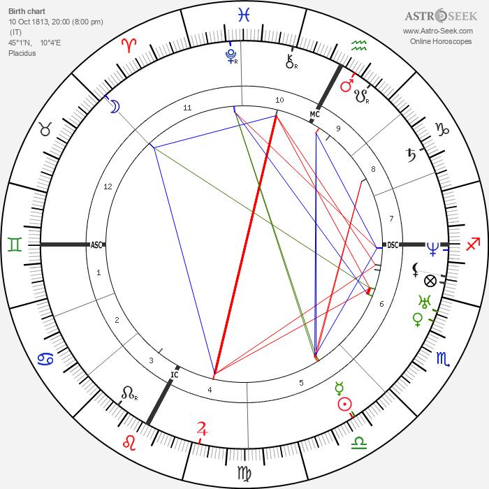 Giuseppe Verdi - Astrology Natal Birth Chart