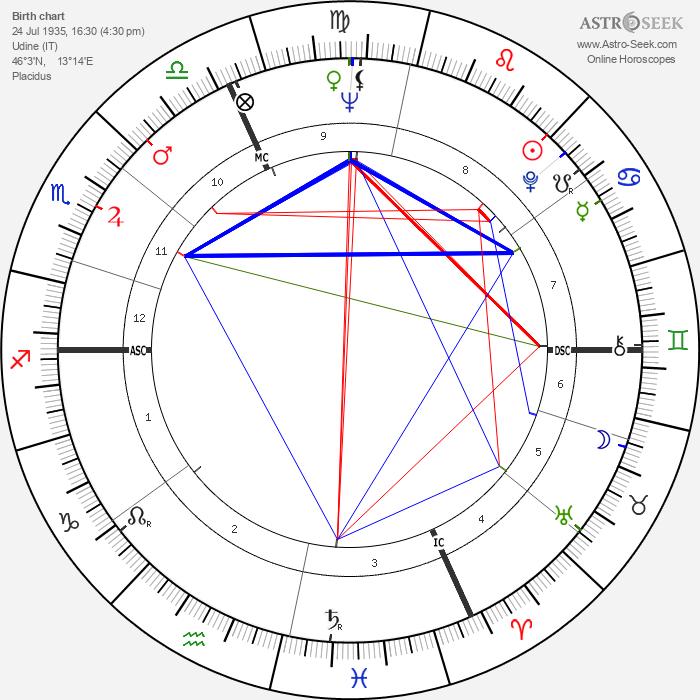 Giuseppe Virgili - Astrology Natal Birth Chart