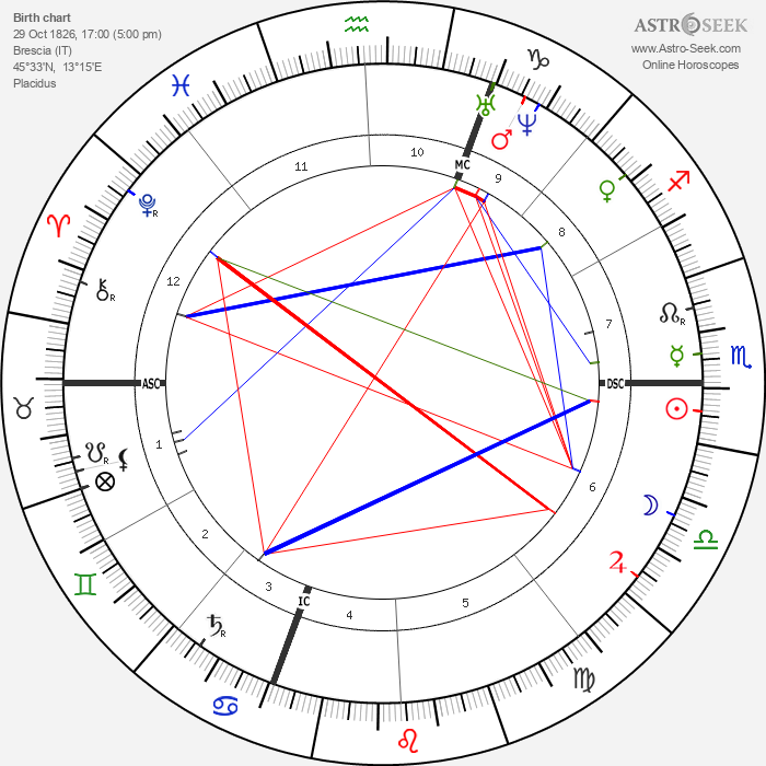 Giuseppe Zanardelli - Astrology Natal Birth Chart