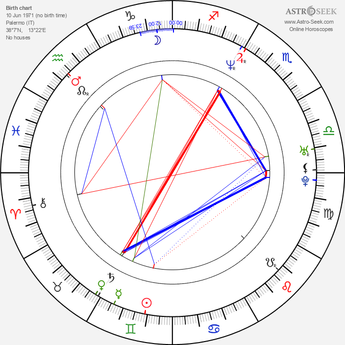 Giusto Catania - Astrology Natal Birth Chart