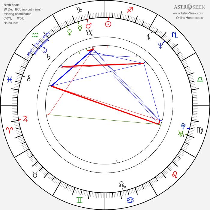 Gjergj Xhuvani - Astrology Natal Birth Chart