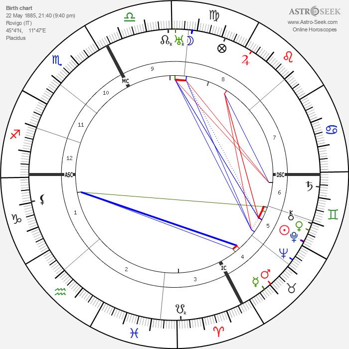 Glacomo Matteotti - Astrology Natal Birth Chart