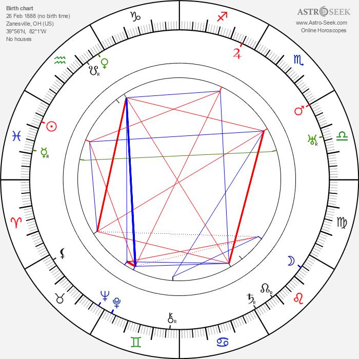 Gladden James - Astrology Natal Birth Chart