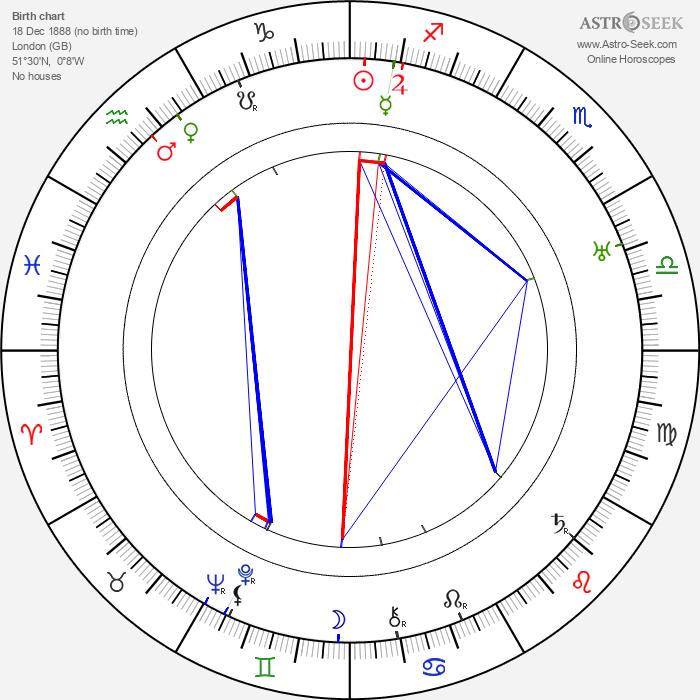 Gladys Cooper - Astrology Natal Birth Chart