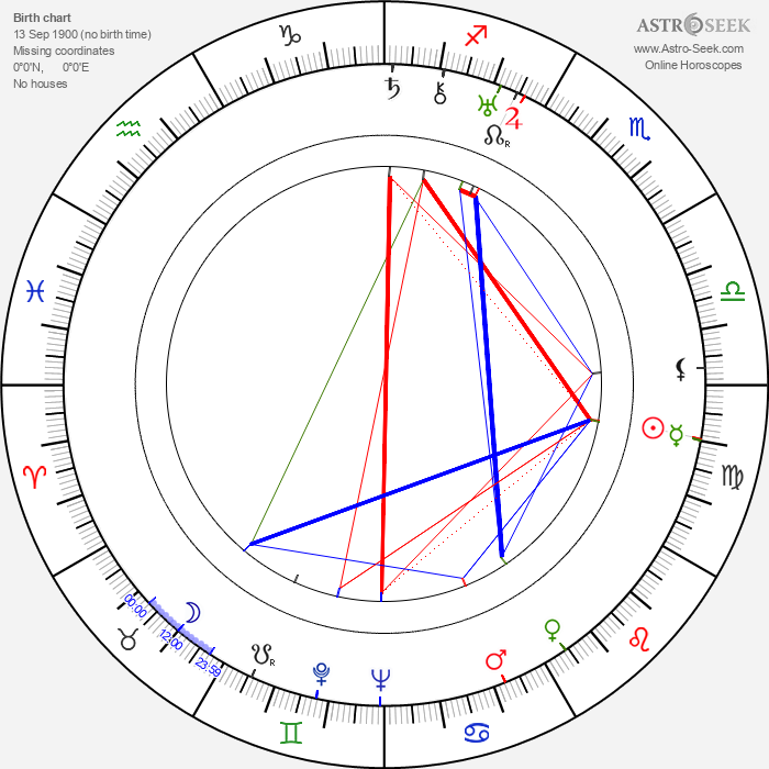 Gladys George - Astrology Natal Birth Chart