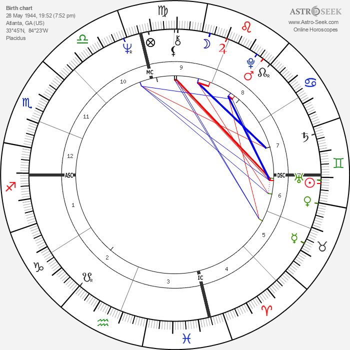 Gladys Knight - Astrology Natal Birth Chart