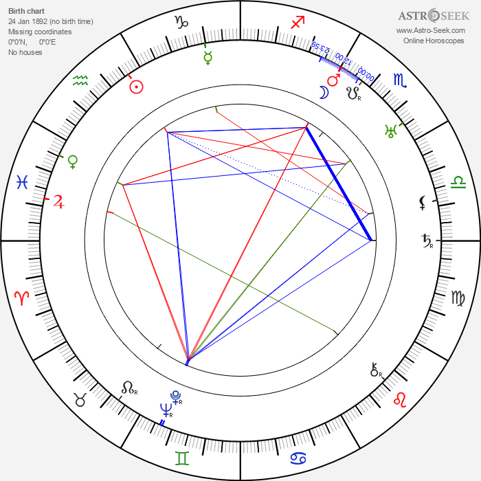 Gladys Lehman - Astrology Natal Birth Chart