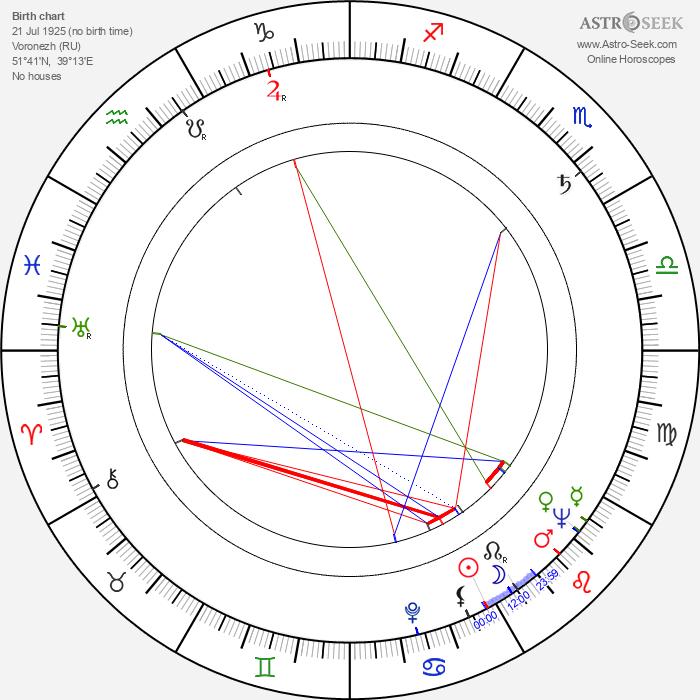 Gleb Strizhenov - Astrology Natal Birth Chart