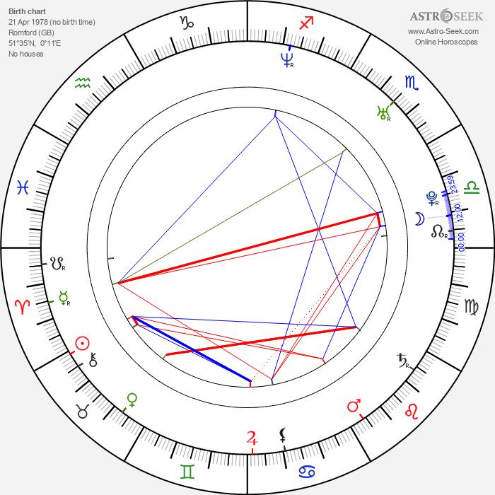 Glen Berry - Astrology Natal Birth Chart
