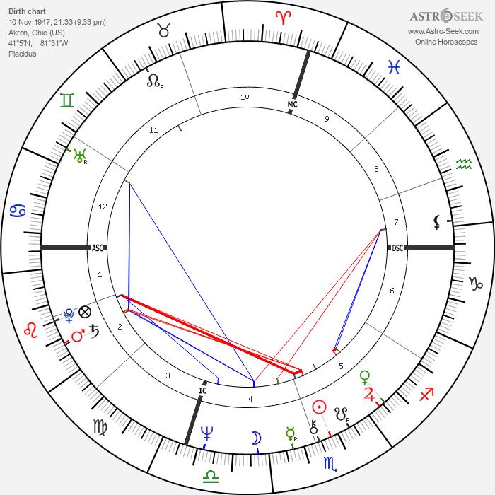 Glen Buxton - Astrology Natal Birth Chart