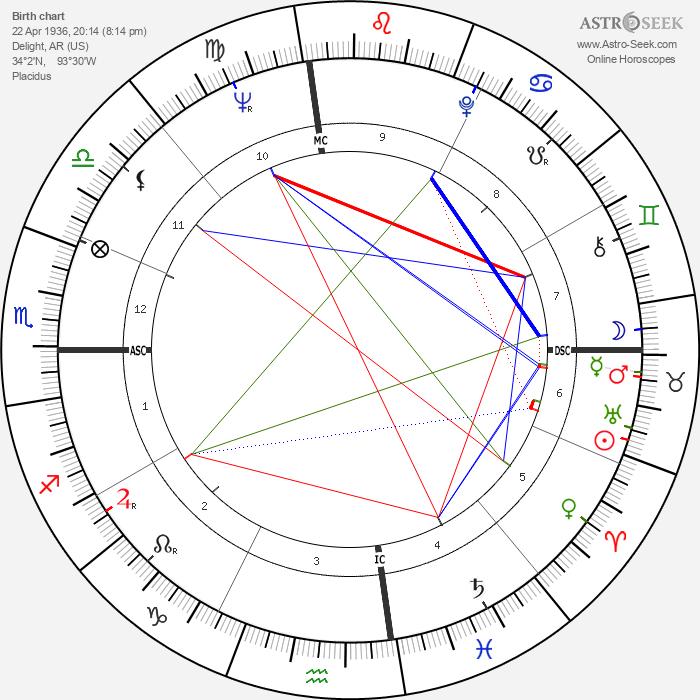 Glen Campbell - Astrology Natal Birth Chart