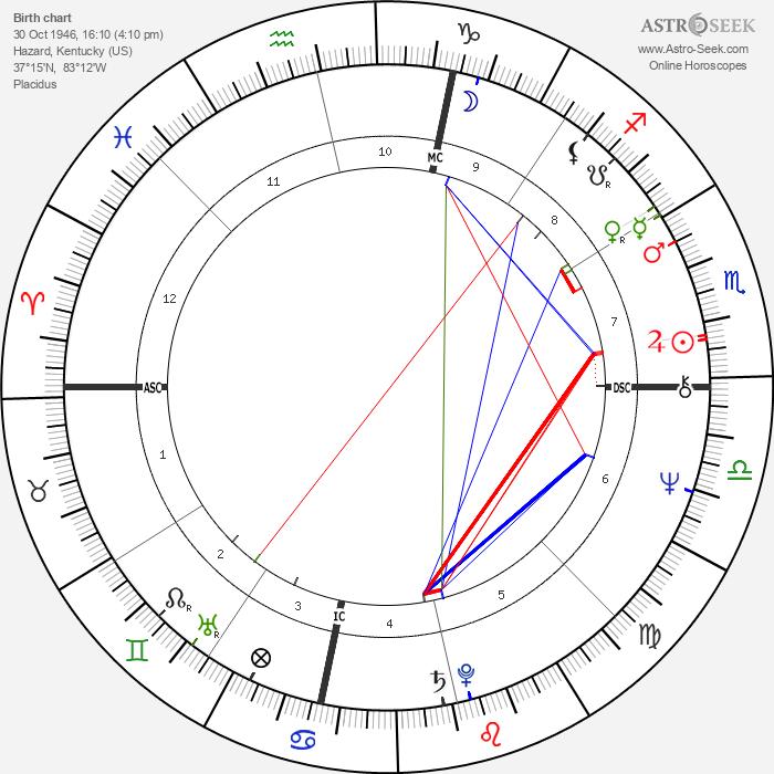 Glen Combs - Astrology Natal Birth Chart